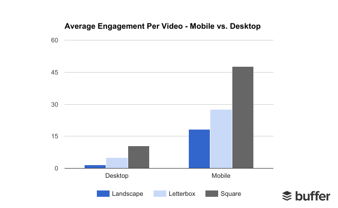 average-engagement-per-video-mobile-laptop